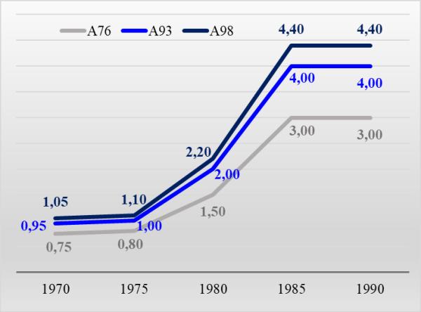 График 3. Средние цены разных марок автомобильного топлива, руб.