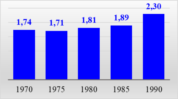 График 4. Средние цены мяса, включая птицу, руб. за кг