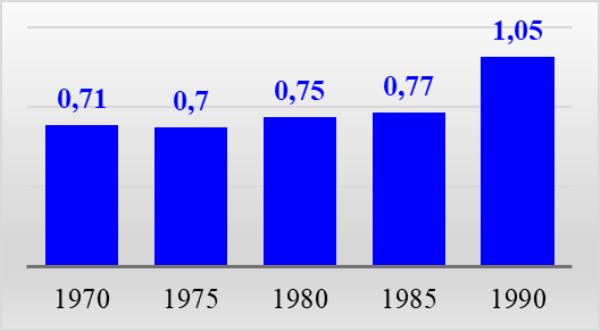 График 5. Цены на рыбу в среднем, руб. за кг