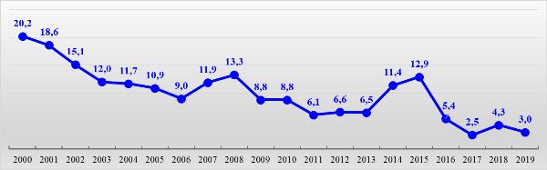 График 5. Рост потребительских цен с 2000 года, декабрь в % к декабрю предыдущего года.