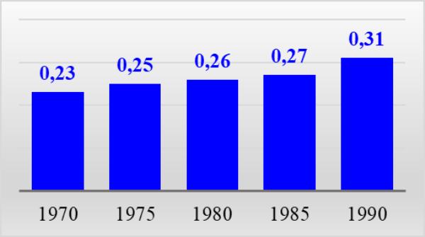 График 6. Средние цены хлеба и булок, руб. за кг