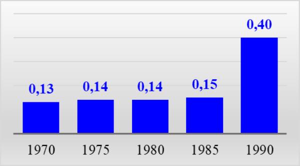 График 7. Средняя стоимость картофеля, руб. за кг
