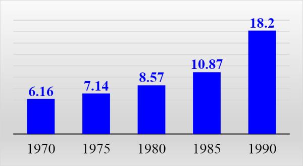 График 8. Средние показатели цен водочной продукции, руб. за литр