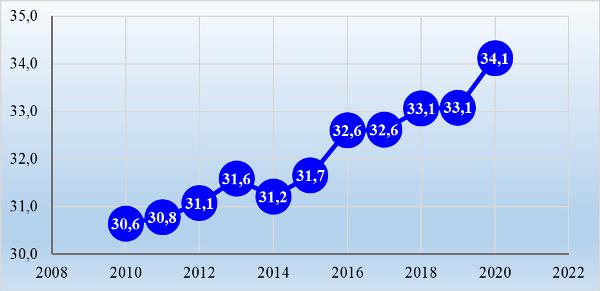 График 3. Изменение золотого запаса стран мира за 2010–2020 гг., тыс. тонн