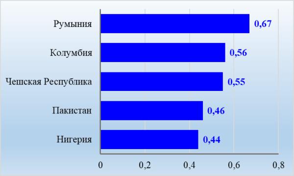 График 2. ТОП-5 стран, население которых владеет min богатством