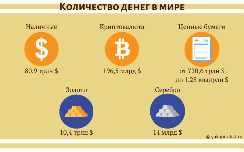Количество денег в мире