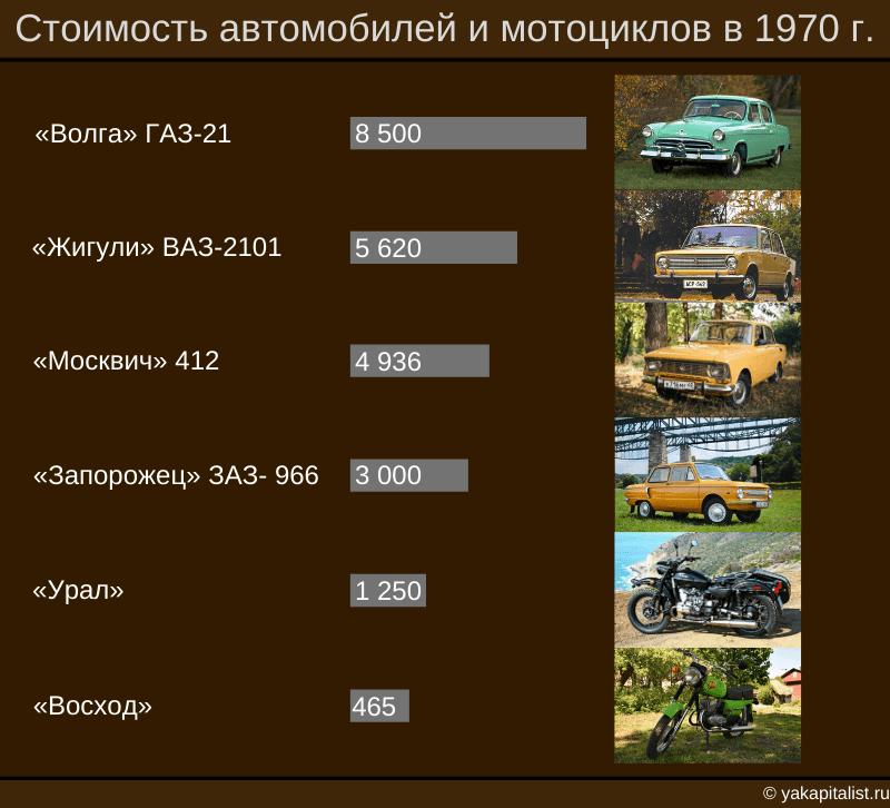 Стоимость автомобилей и мотоциклов в 1970