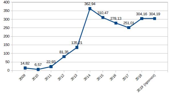 График 1. Динамика изменения дивидендов ПАО «Магнит» за 2009–2019 гг