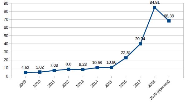 График 1. Динамика роста дивидендов