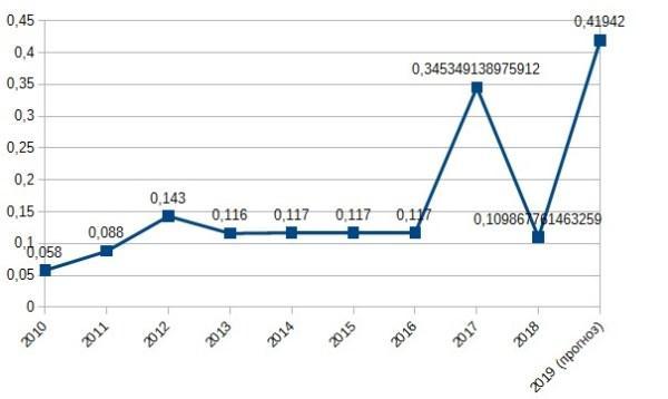 График 1. Динамика выплат дивидендов, приведена в копейках