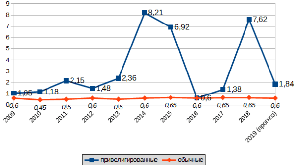 График 1. Динамика выплат на акцию