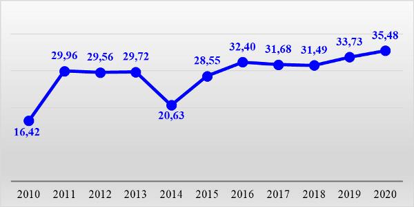 График 1. Изменение учетной цены серебра в России, руб. за грамм в начале января.