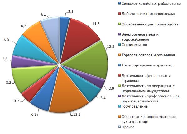 График 1. Структура ВВП России за 2018 г., % Источник: аналитический центр при Правительстве РФ