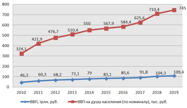 График 3. Динамика показателей валового продукта за 2010-2019 гг. Источник: составлено автором по данным Росстата
