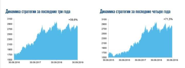 Отчет по доходности «Согаз-Жизнь». Скрин с сайта ogaz-life.ru