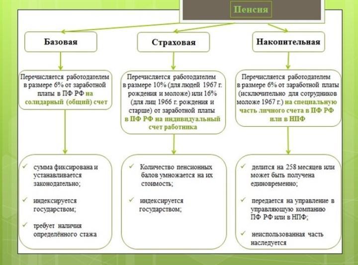 Схема 1. Классическое распределение отчислений до 2014 г.