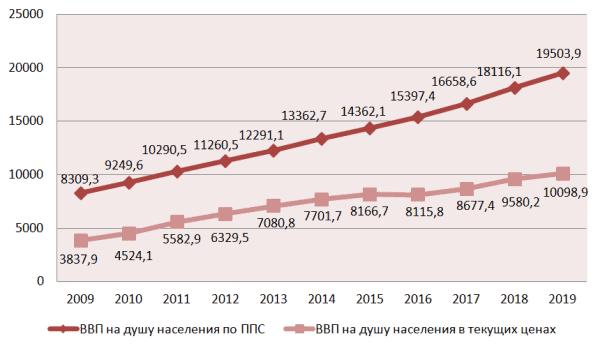График 1. Динамика ВВП на человека в КДР 2009–2019 гг.,