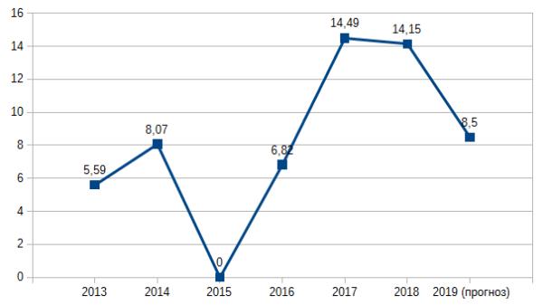 График 1. Динамика дивиденда Enel Russia в копейках