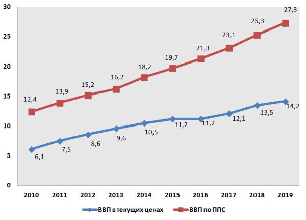 График 2. Динамика ВВП Китая за 2010–2019 гг., трлн долл. США