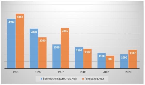 График 1. Соотношение численности военнослужащих ВС и генералов в 1991–2020 гг.