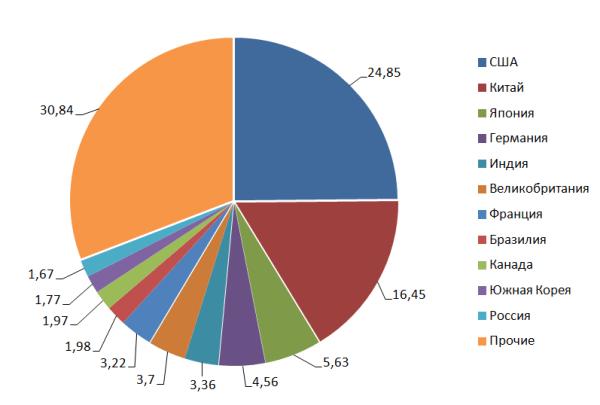 Рис. 3. Структура мирового ВВП в 2018г., %