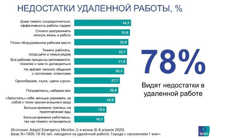 Скрин результатов опроса Ipsos