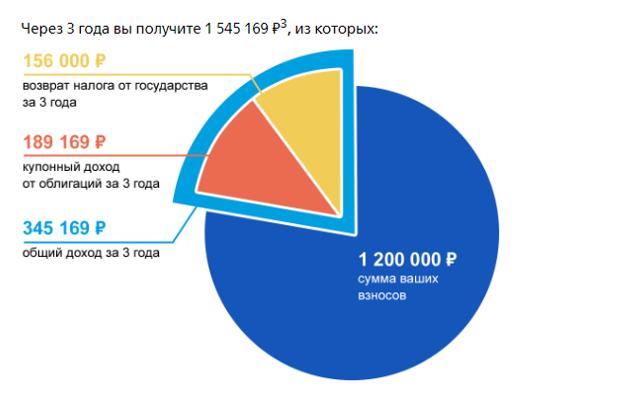Пример расчета прибыли на сайте ВТБ при условии пополнения на 400 тыс. руб. и покупки ОФЗ с купоном 7,5%
