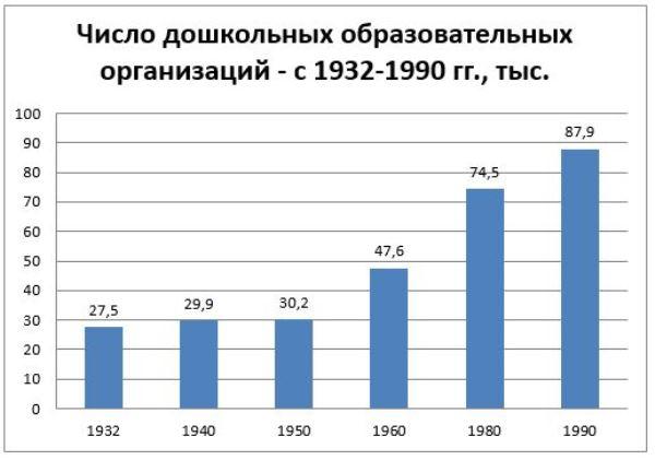 График 1. Число детсадов в 1932–1990 гг., тыс