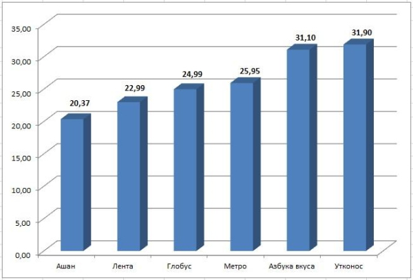 График 1. Стоимость хлеба