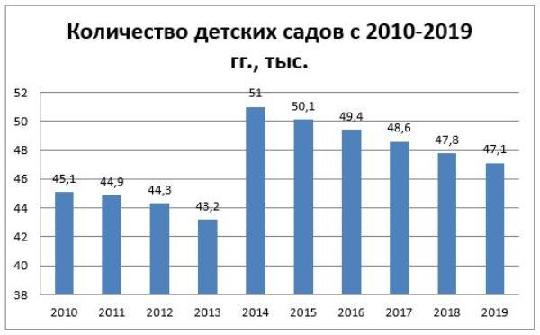 График 2. Кол-во детсадов в 2010–2019 гг., тыс