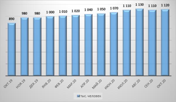 График 1. Динамика количества крупных должников 2019–2020 гг.