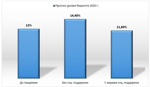 График 1. Разные сценарии ВБ бедности в России на конец 2020