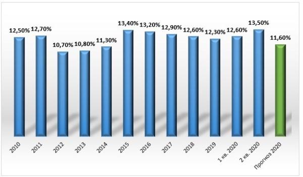 График 2. Изменение уровня бедности в 2010–2020