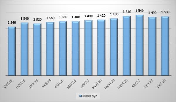 График 2. Сумма задолженности по займам выше 500 тыс. руб