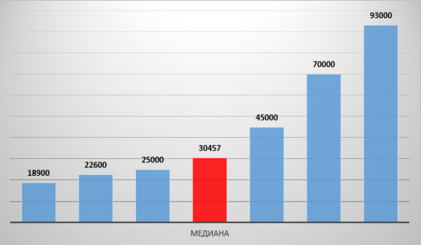 График пример определения медианного значения